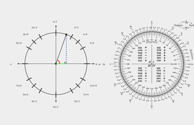 Trigonometri Birim Çember Radyan Derece Sinüs Kosinüs